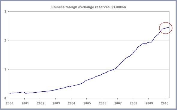 Forex reserves of china 2012