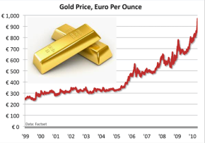 Gold Price 10 Year Chart
