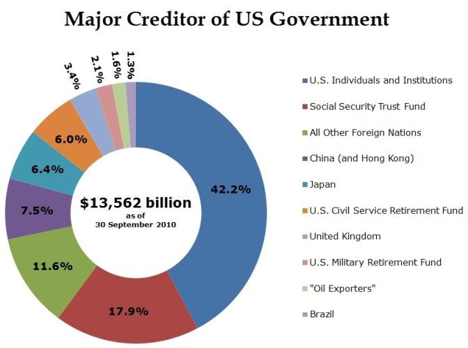 US Govt Major Creditors 2010