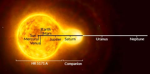 1300 x Bigger than Sun Star Identified