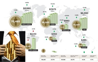 World Corporate Imperialist Getting Richer every day