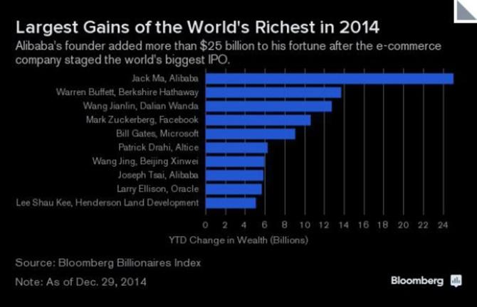 World Richest Got Richer in 2014
