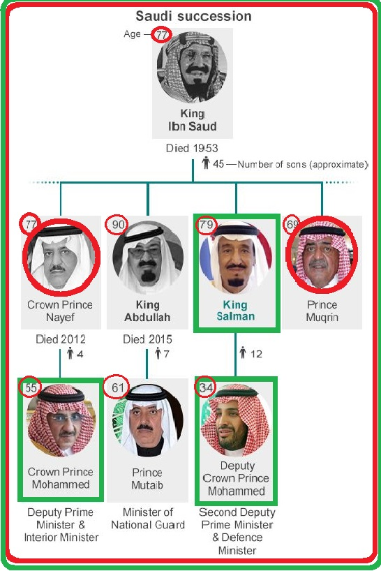 Saudi King Salman Major Cabinet Reshuffle 2015